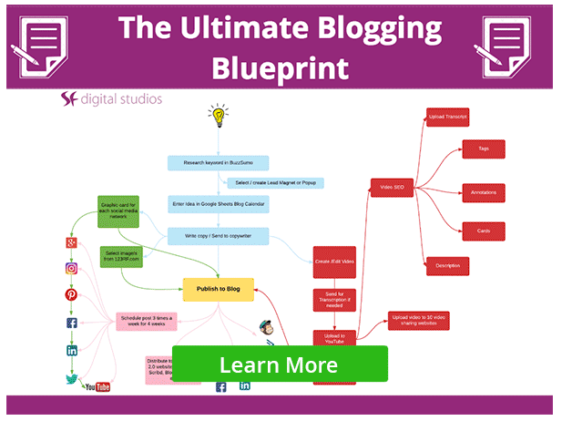 Blogging: Content Creation Blueprint