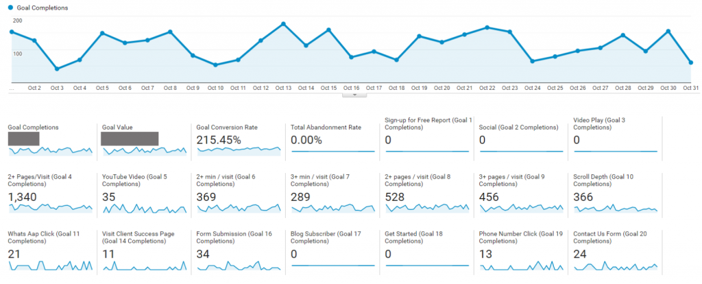 Conversion reports in Google Analytics