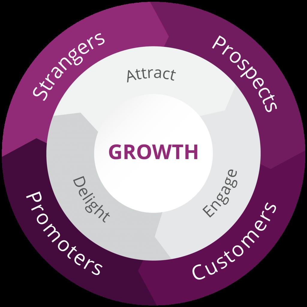 Flywheel Marketing Model
