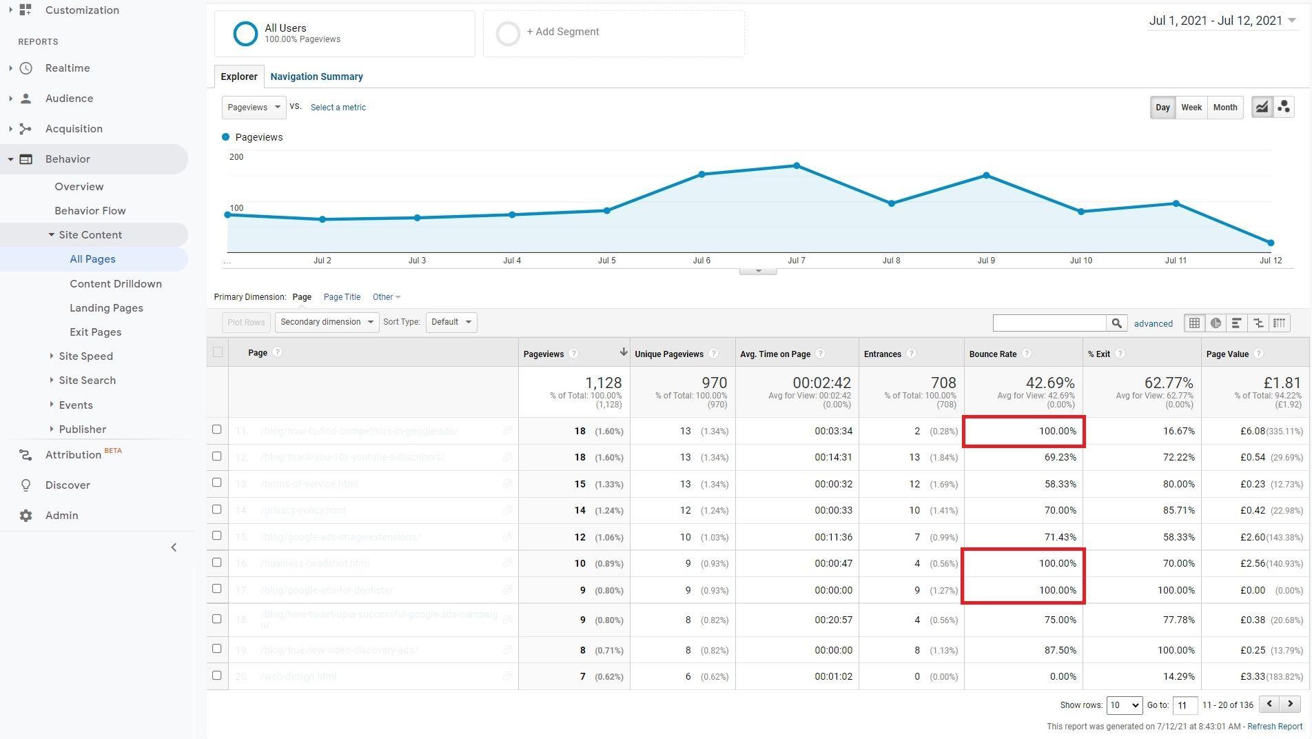 Google Analytics Data Analysis