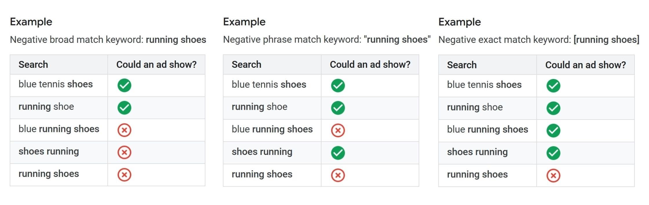 Use Negative Keywords